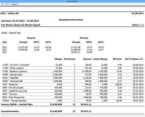 Preise, Rabatte und Skonti auf Basis von getätigten Umsätzen